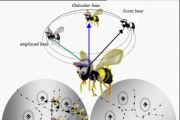 The Artificial Bee Colony Algorithm Improved with Simplex Method