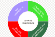Applying Spring Security Framework and OAuth2 To Protect Microservice Architecture API